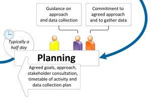 Step 4: Planning