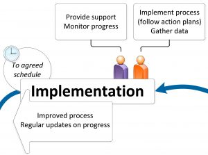 Step 6: Implementation
